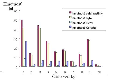 Hmotnosť jednotlivých vzoriek s relatívnou vlhkosťou sušiny 15 %