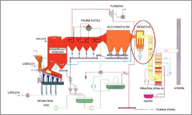 Základní technologické schéma spalovny s vyznačením katalytické filtrace REMEDIA D/F™