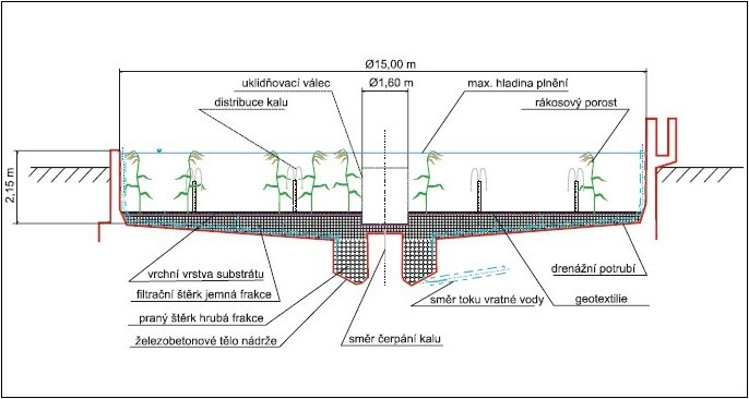 Návrh přestavby dosazovací nádrže na reed-bed systém