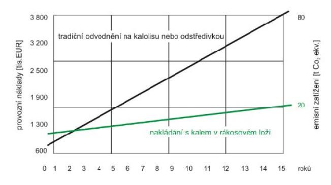 Úspory vzniklé provozováním reed-bed systému