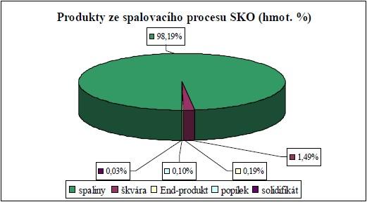 Produkty ze spalovacího procesu spalovny komunálního odpadu