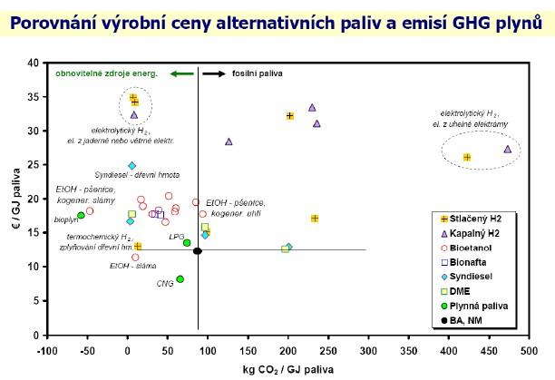 Porovnání výrobní ceny alternativních paliv a emisí skleníkových plynů