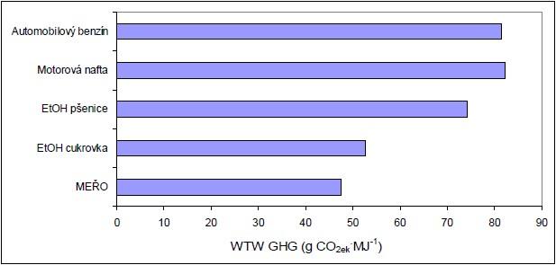 Emise CO2ek well-to-wheels analýzy biopaliv a fosilních motorových paliv v podmínkách ČR