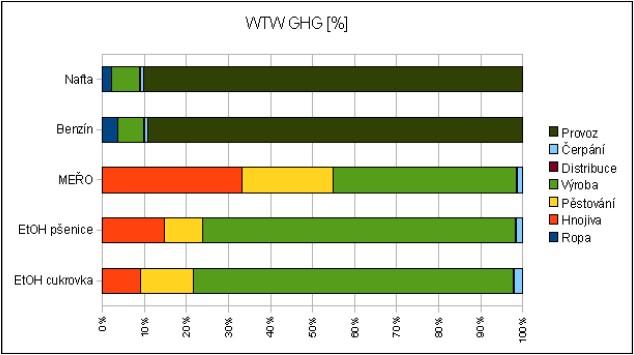 Podíl jednotlivých fází životního cyklu na celkových emisích skleníkových plynů