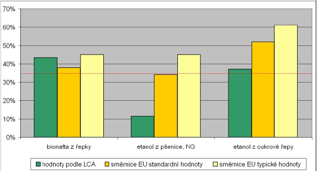 Úspory emisí skleníkových plynů vyvolané použitím biopaliv