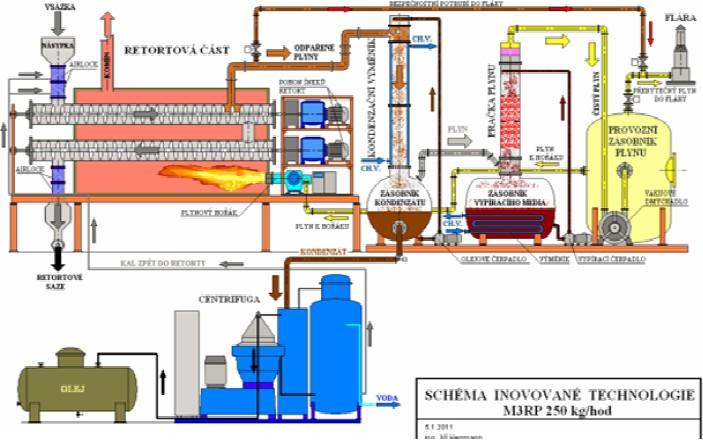Schematický nákres pyrolýzního zařízení