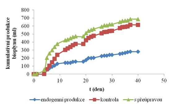 Kumulativní produkce bioplynu po 12 týdnech aerobní předúpravy slámy kmenem T. reesei