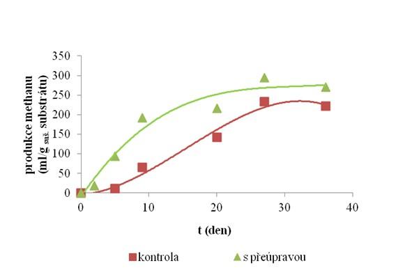 Srovnání množství produkovaného methanu v průběhu anaerobní digesce