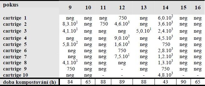 Výsledky mikrobiologických analýz pro vnesené indikátorové mikroorganismy v patronách (cartrige) pro Eschcerichii coli v KTJ..gd.m-1 po ukončení anarobního rozkladu
