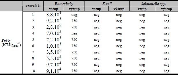 Výsledky mikrobiologockých analýz vstupu a výstupu pro E. coli, Salmonella spp. a enterokoky