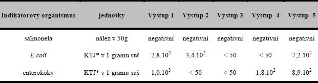 Výsledky mikrobiologických analýz konečného výstupního kompostu pro indikátorové mikroorganismy v KTJ..gd.m-1