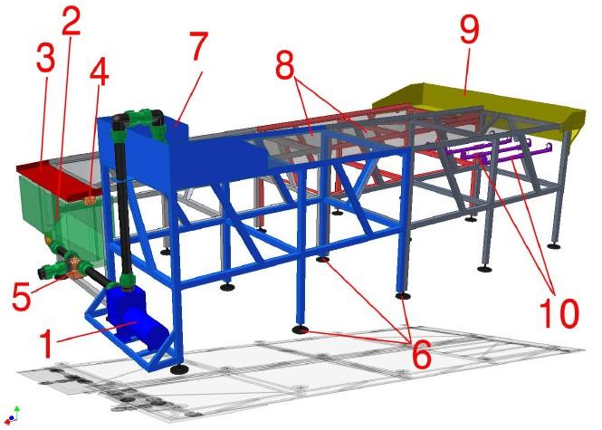 Celkový model zařízení
