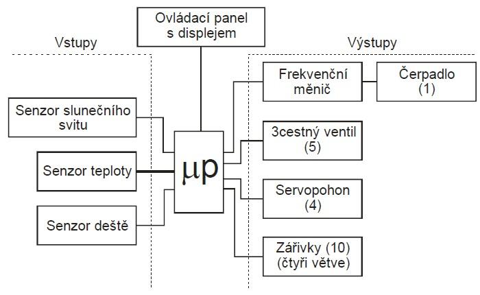 Blokové schéma zapojení elektro-regulační části zařízení