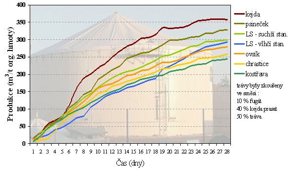 Kumulativní produkce bioplynu