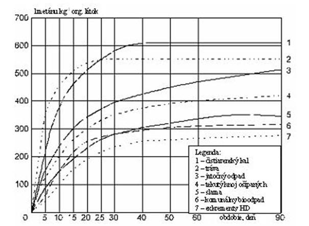 Kumulatívna produkcia bioplynu u rôznych substrátov