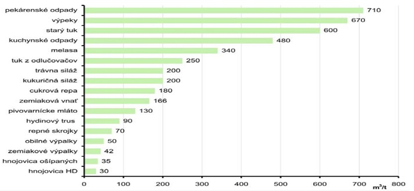 Prehľad najčastejšie používaných materiálov na produkciu bioplynu