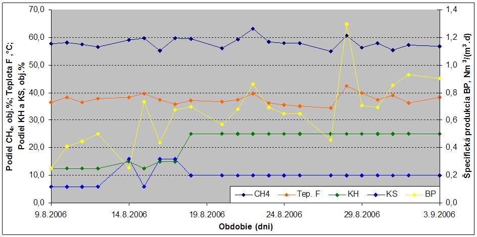 Priebeh a vplyv vybraných parametrov počas kofermentácie