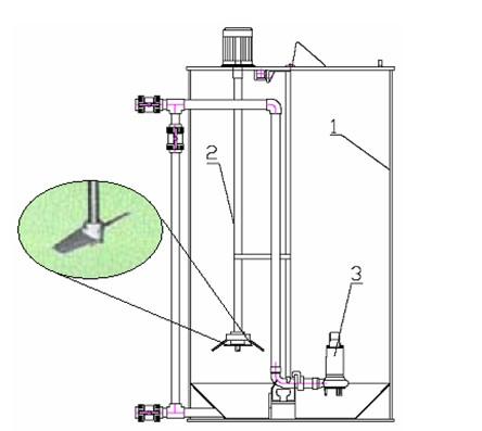 Schéma zariadenia na úpravu substrátu (1 – nádrž, 2 – drvič, 3 – kalové čerpadlo)