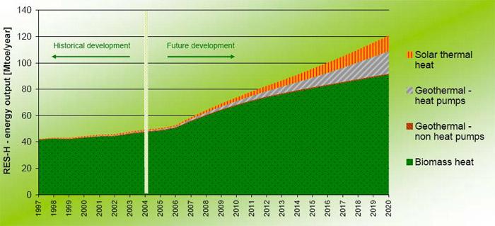 Projekce růstu obnovitelných zdrojů na vytápění a chlazení do roku 2020