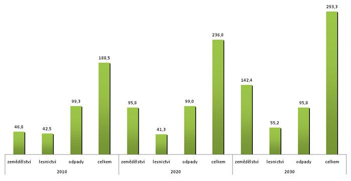 Potenciál biomasy v EU 25 dle zdrojů původu (Mt o.e./rok)