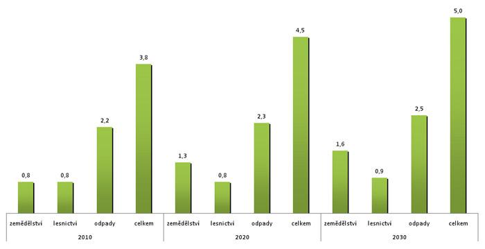 Potenciál biomasy v ČR dle zdrojů původu (Mt o.e./rok)