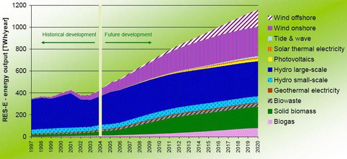 Projekce růstu výroby elektřiny z obnovitelných zdrojů do roku 2020
