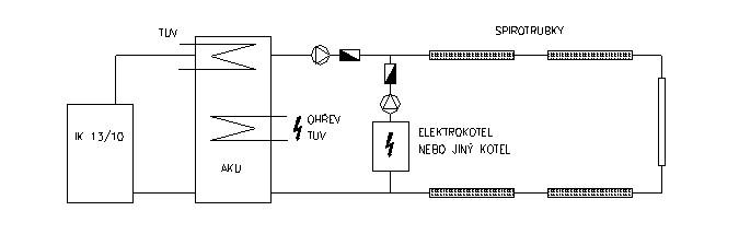 Schéma zapojení interiérového kotle s akumulační nádrží a systémem spirotrubek
