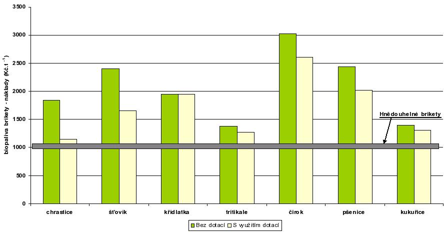 Porovnání nákladů na biopaliva ve formě briket s hlavními konkurenty na trhu