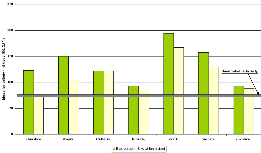 Porovnání ceny energie biopaliv ve formě briket s hlavními konkurenty na trhu