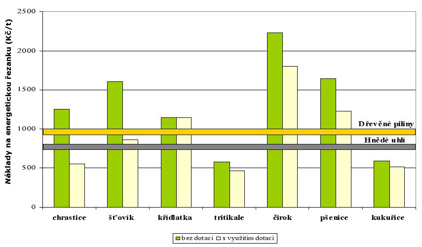 Porovnání nákladů na biopaliva ve formě řezanky s hlavními konkurenty na trhu