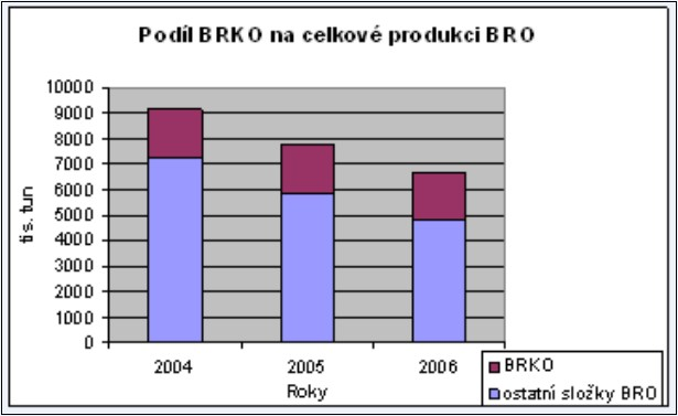 Podíl BRKO na celkové produkci BRO v letech 2004–2006