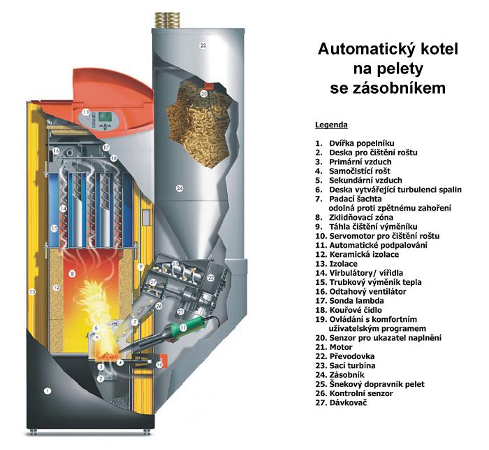 Automatický kotel na pelety se zásobníkem Guntamatic Biostar