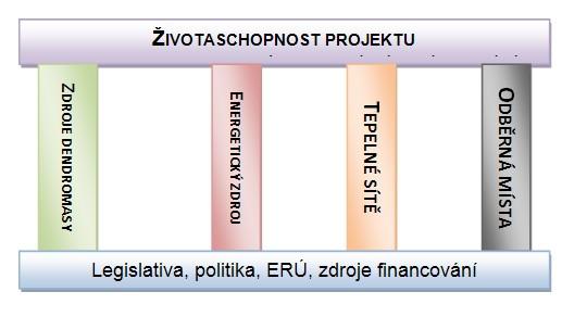 4 pilíře životaschopnosti projektu