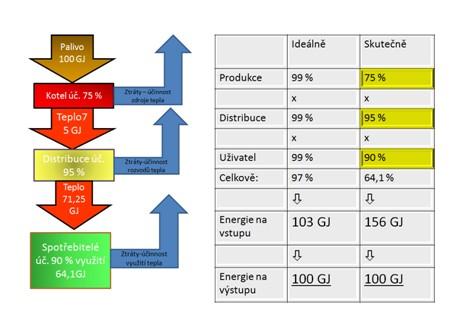 Vliv účinnosti soustavy na konečné množství využité energie spotřebiteli