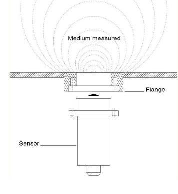 Znázornění umístění mikrovlnného snímače [8]