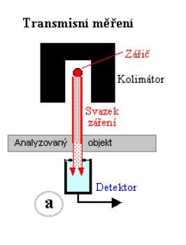 Schéma měřiče vlhkosti využívající rentgenové záření