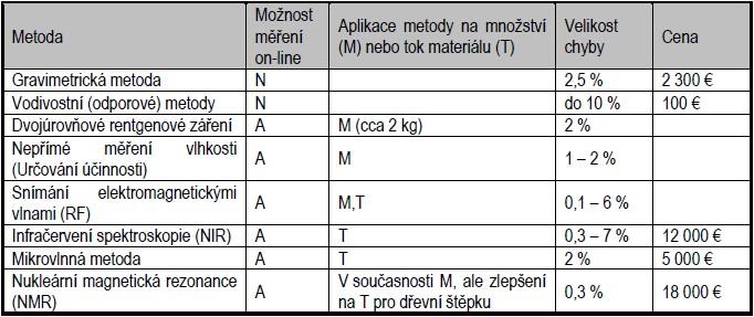 Přehled možných metod měření vlhkosti biomasy
