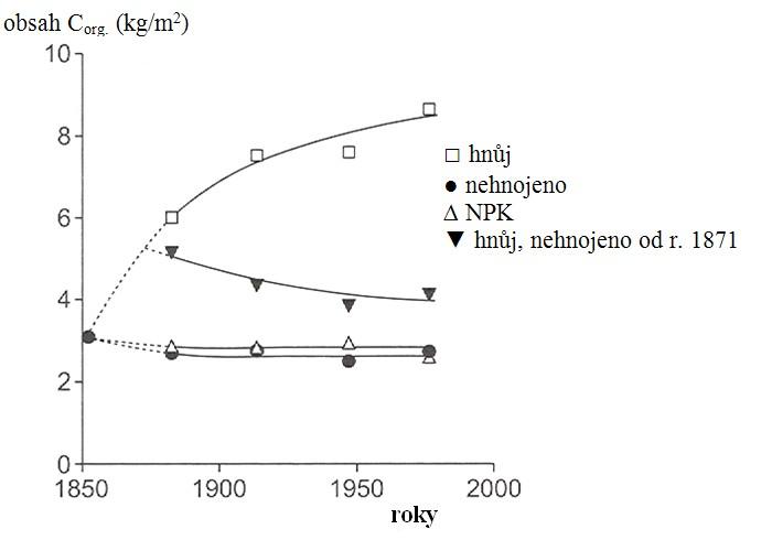 Změny obsahu humusu v hlinité kambizemi v dlouhodobém pokusu v Rothamstadu od roku 1852