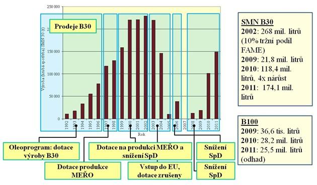Vývoj spotřeby SMN B30 od roku 1992 do roku 2011 a B100 v roce 2009 a 2011