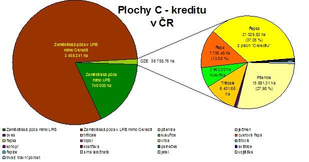 Plochy a struktura C-kreditu v ČR v roce 2007