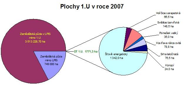 Stav a struktura ploch, na než bylo v roce 2007 žádáno o podporu pro pěstování energetických bylin (dotační titul 1.U)