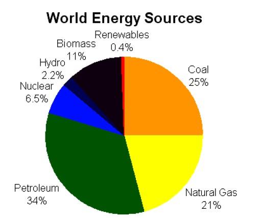 Světové zdroje energie (Energy Information Administration, 2006)
