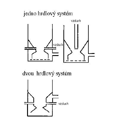 Modifikace hrdel a umístění trysek
