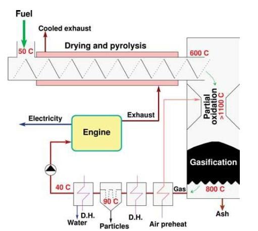 Schéma dvoustupňového generátoru umístěném na DTU, Dánsko [8]