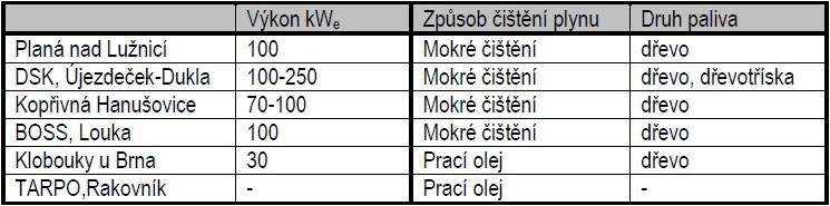 Kogenerační jednotky v ČR (tabulka odráží stav z první poloviny roku 2009)