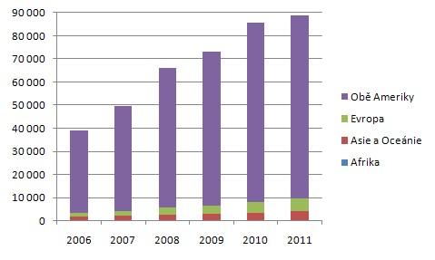 Celosvětová produkce bioetanolu na biopaliva v milionech litrů (Zdroj: GRFA)