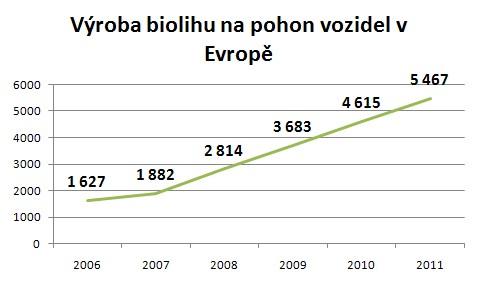 Výroba bioetanolu pro pohon automobilů v milionech litrů (Zdroj GRFA)