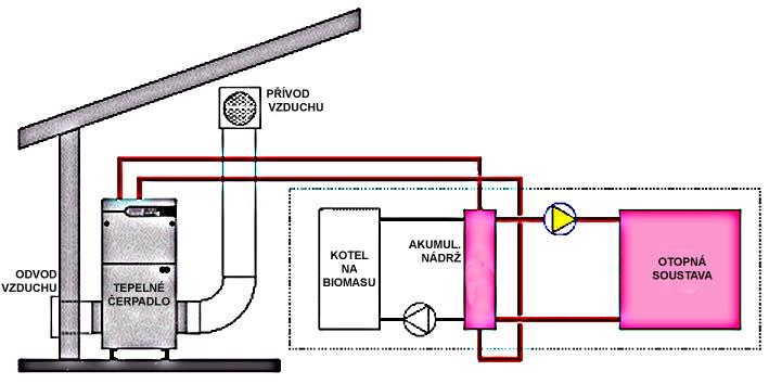 Zapojení tepelného čerpadla s kotlem na biomasu a akumulační nádrží