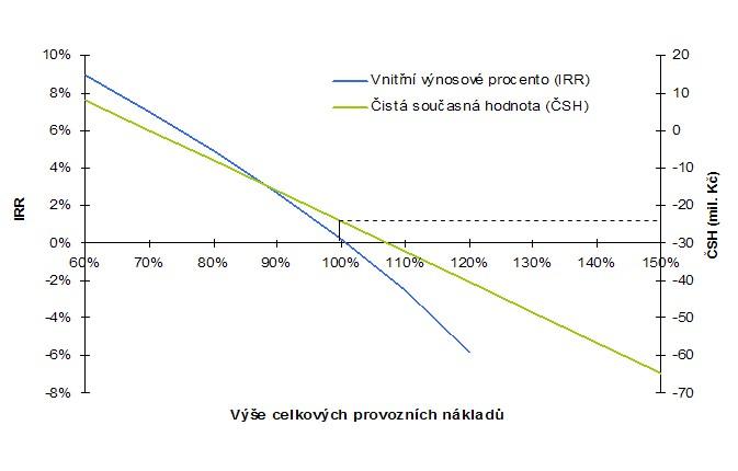 Ukázka citlivosti parametrů ČSH a IRR na provozních nákladech – prostá návratnost bez dotace 14,5 roku, ekonomická návratnost více než 30 let