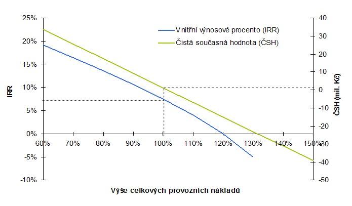 Ukázka citlivosti parametrů ČSH a IRR na provozních nákladech – prostá návratnost s investiční dotací 40 % 8,3 roku, ekonomická návratnost více než 13,7 let